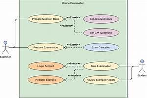 Online Examination System Use Case Diagram Example