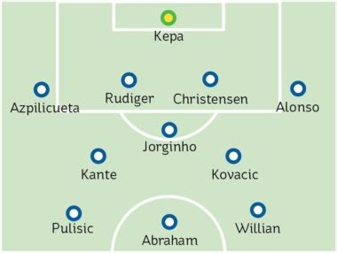 Chelsea team news vs Man City: The expected 4-3-3 line-up ...