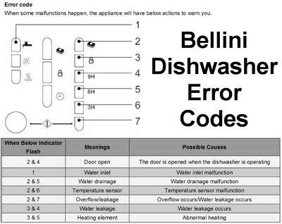 dishwasher light codes dishwasher error codes fault codes for dishwasher repair