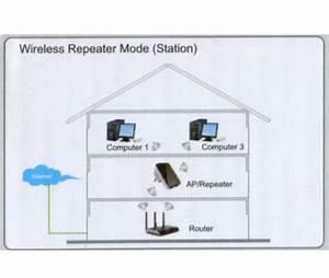 Router Mit Router Verbinden : 300 mbit premiumx wifi repeater mini router wlan verst rker wireless ap ebay ~ Eleganceandgraceweddings.com Haus und Dekorationen