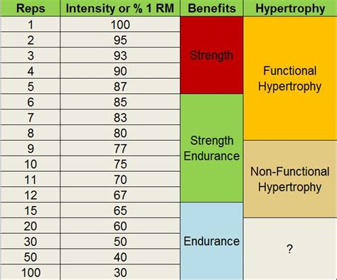 Download Rep Max Percentage Chart For Weight Lifting