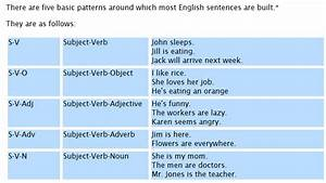 This Diagram Gives An Overview Of Common Sentence Structure In English  One Interpreter Told Me