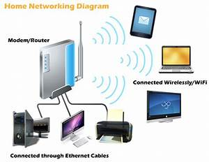 Internet Wifi Modem Router Linksys Dlink Setup In Jumeirah