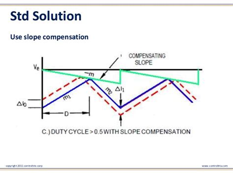 Slope Compensation by Digitally Controlled Power Supply A Perspective On Slope