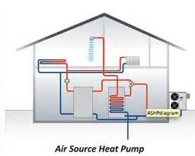 Do You Need A Boiler With An Air Source Heat Pump