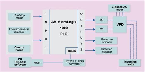 electric power engineering controlling  phase induction