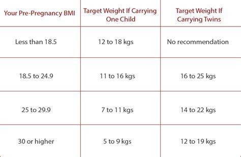 weight gain  pregnancy trimester  trimester