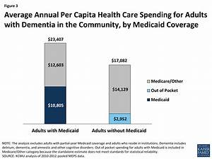 Medicaid's Role for People with Dementia   The Henry J ...