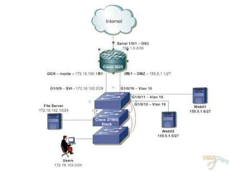 enterprise network design  cisco packet tracer