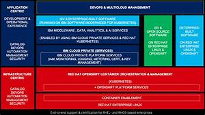 Ibm Cloud Private On Red Hat Openshift