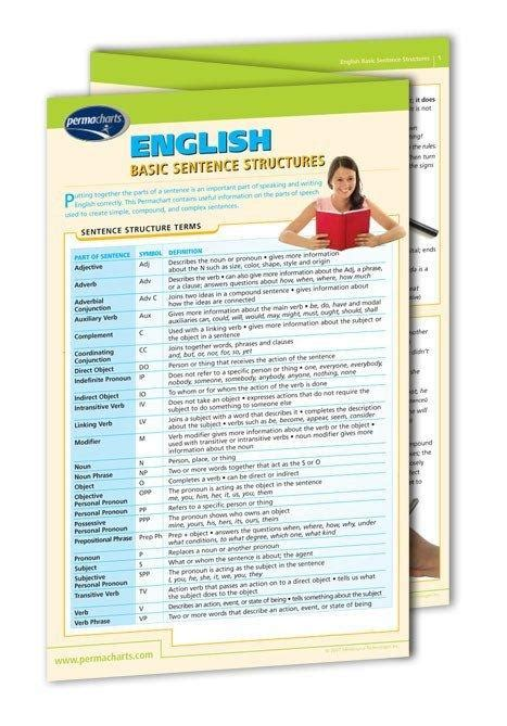 English Basic Sentence Structure Guide  Quick Reference