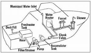 houseboat plumbing water pressure tanks showers With with cistern tank also water pump pressure tank installation diagram