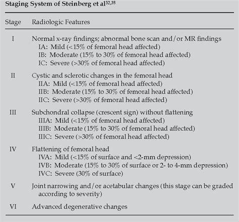 risk factors  osteonecrosis trauma corticosteroid