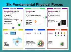 Six Fundamental Forces Physics