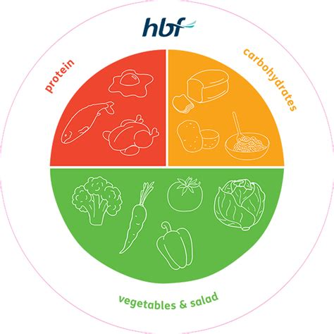 Diagram Of Healthy Plate by Getting Started With Healthy Hbf Insurance