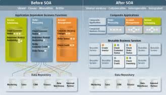 soa integration architect resume integration services