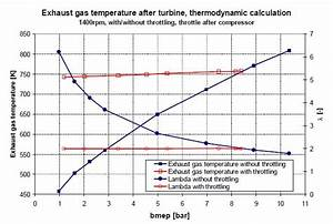 Active Increase Of Exhaust Temperature By Throttling