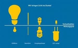 Beleuchtung Am Arbeitsplatz : beleuchtung am arbeitsplatz licht ins dunkel ~ Orissabook.com Haus und Dekorationen