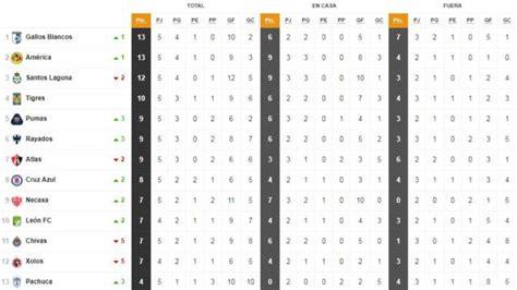 Cyborgs: Jornada 18 Tabla De Posiciones Liga Mx Apertura ...