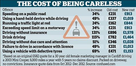provisional insurance quote how much driving convictions add to your insurance bill