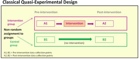 quasi experimental design types of evaluation designs k4health