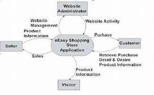 Eeasy Shopping Store  Data Flow Diagram Level 0  U0026 1