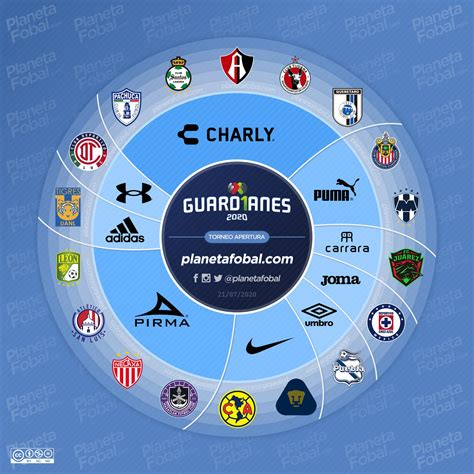 Marcas deportivas del Torneo Guard1anes 2020