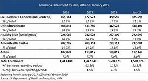 Louisiana Releases Medicaid Mco Rfp Health Management