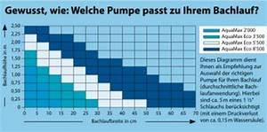 Pumpe Berechnen : teichpumpen teichpumpe oase bachlauf teichfolien teichfilter teichpflege eco aquamaxeco ~ Themetempest.com Abrechnung