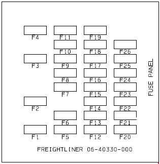 freightliner business class  fuse box diagram auto