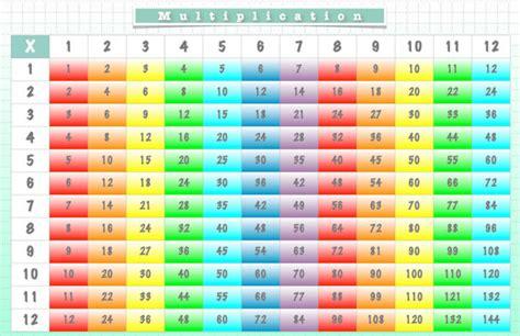 set de table multiplication graphique nous carte fois
