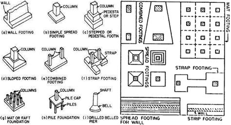 Types of Foundations Foundation Example Images