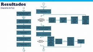 Optimizaci U00f3n De Los Tiempos De Evaluaci U00f3n De Proyectos De