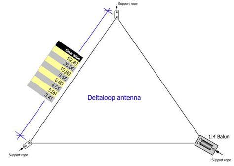 Drawing Of Complete Delta-loop