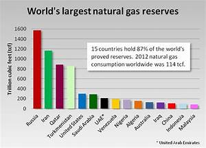 World's largest natural gas reserves | oil and gas ...