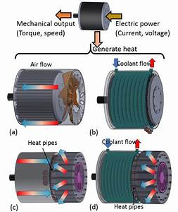 Overview Of Select Electric Motor Cooling Strategies