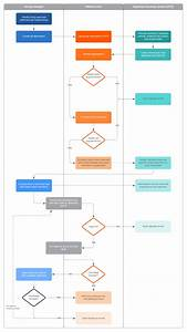 Hr Workflow Process Template