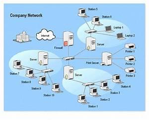 Standard Network Topology