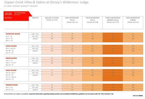 copper creek villas cabins ccv point chart dvcinfo