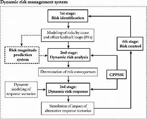 Flowchart Of Different Stages Of Risk Management By Fuzzy