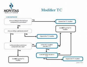 Modifier Tc Fact Sheet
