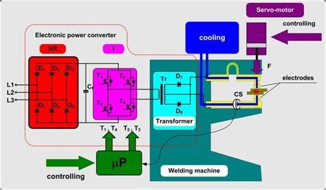 simplified diagram of primary inverter welding machine circuits scientific diagram