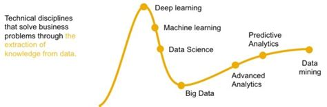 sap analytics machine learning thursdays what is artificial intelligence called
