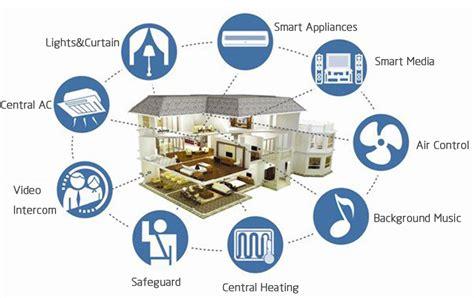 smart home möglichkeiten smart home smart office systems