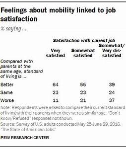 Feelings about mobility linked to job satisfaction | Pew ...