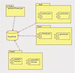 Uml Component Diagram For Hospital Management System In