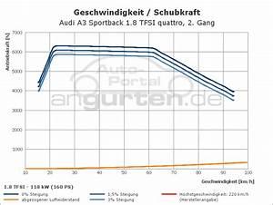 Audi A3 Sportback 1 8 Tfsi Quattro  Technische Daten  Abmessungen Verbrauch  Ps  Kw  Preis