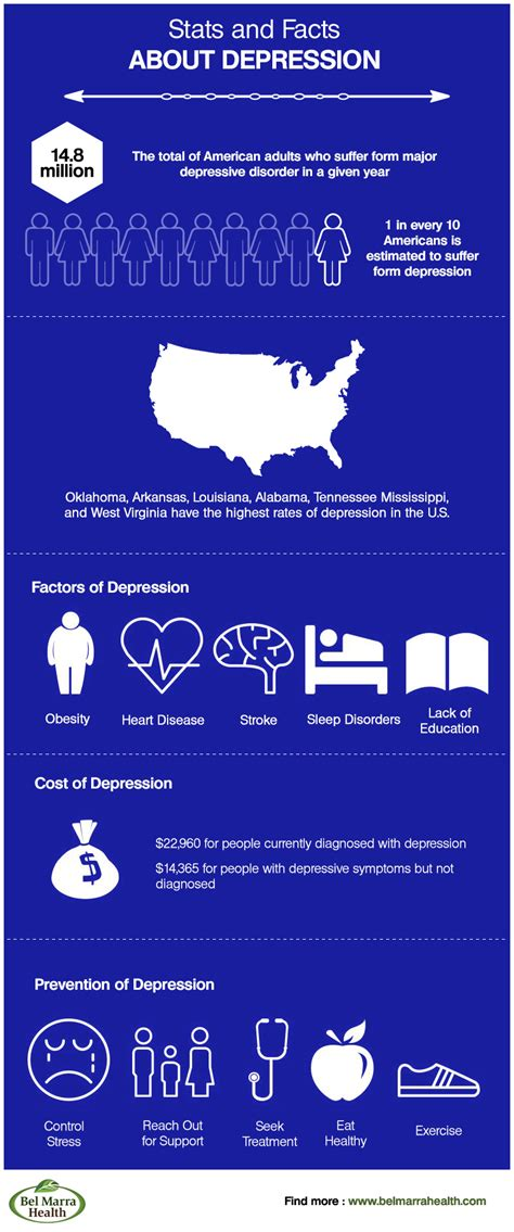 infographic depression facts  statistics