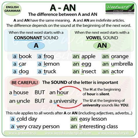 "Learn English On Twitter ""new Chart The Difference Between A And An In English Also Try This"