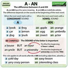 """Learn English On Twitter """"new Chart The Difference Between A And An In English Also Try This"""